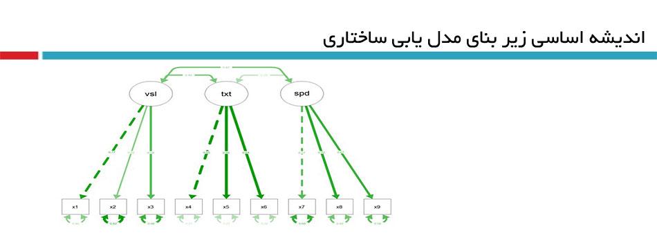 مدل یابی معادله ساختاری