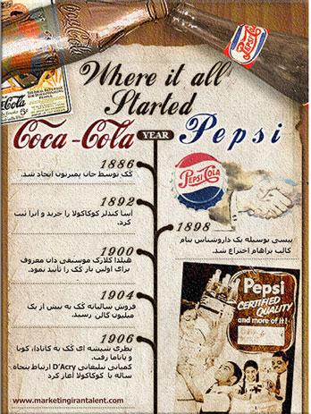 تاریخچه تقابل کوکاکولا و پپسی کولا