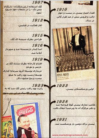 تاریخچه-تقابل-کوکاکولا-و-پپسی-کولا-2