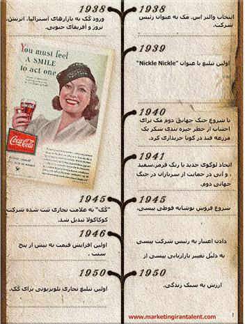 تاریخچه-تقابل-کوکاکولا-و-پپسی-کولا-3
