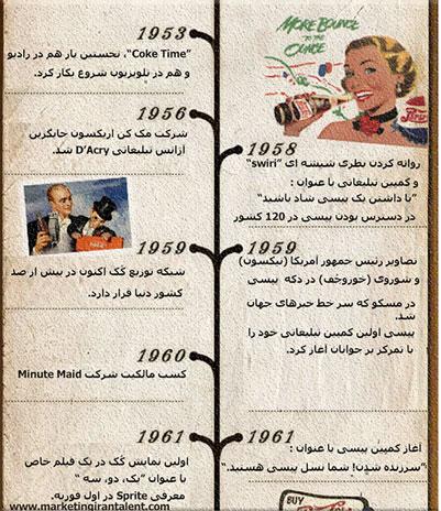 تاریخچه-تقابل-کوکاکولا-و-پپسی-کولا-4
