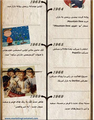 تاریخچه-تقابل-کوکاکولا-و-پپسی-کولا-5