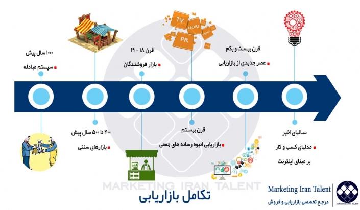 چارچوب بازاریابی