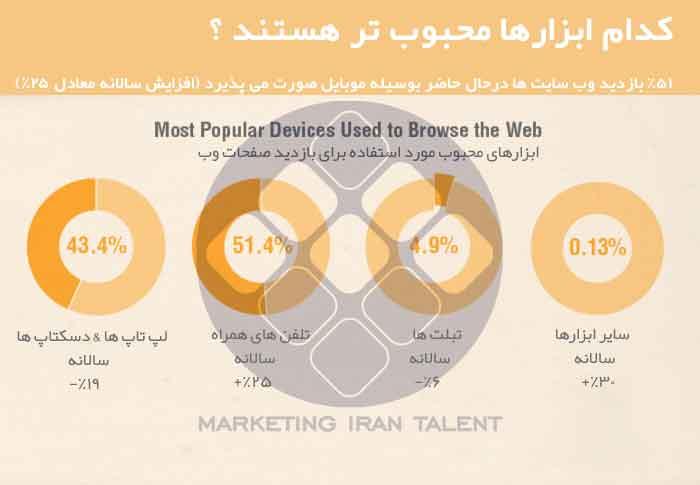 تاثیر بازاریابی موبایل بر کسب و کار اینترنتی