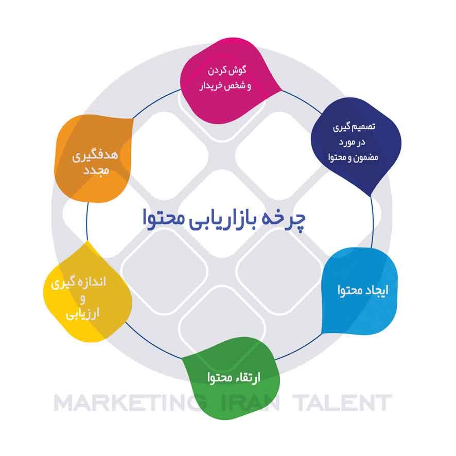 بازاریابی محتوا چیست و چه مزایایی دارد ؟