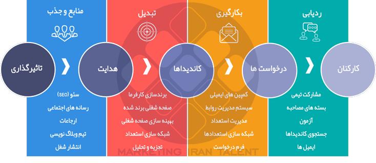 عناصر بازاریابی استخدام
