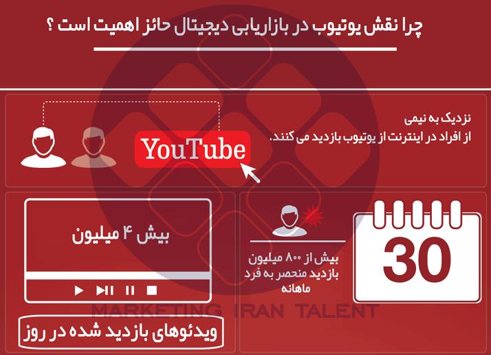 نقش یوتیوب در بازاریابی دیجیتال