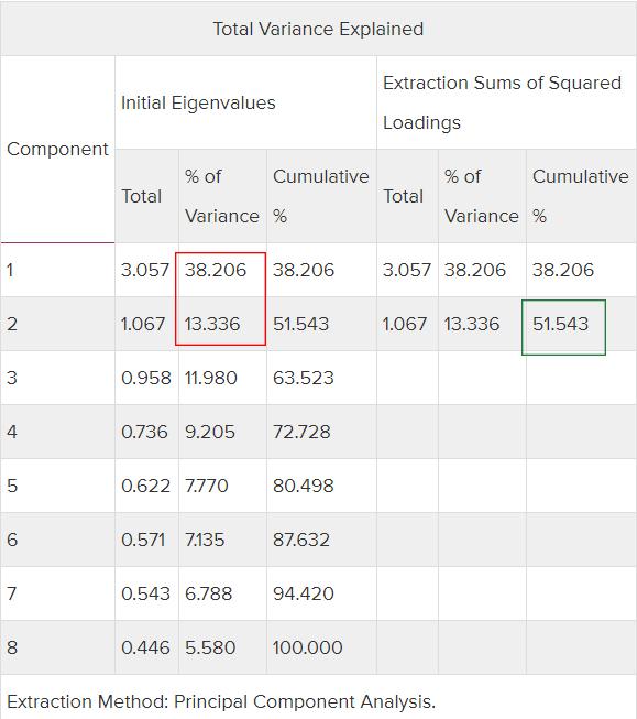 تحلیل عاملی با SPSS