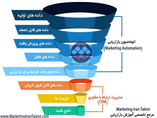 CRM و نرم افزار اتوماسیون بازاریابی