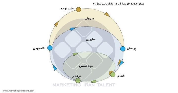 بازاریابی نسل 4