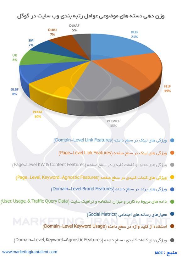 وزن دهی دسته های موضوعی عوامل رتبه بندی وب سایت در گوگل