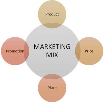 آمیخته بازاریابی گردشگری