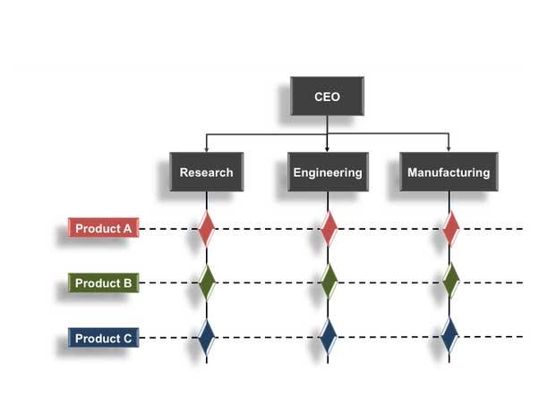 ساختار ماتریسی