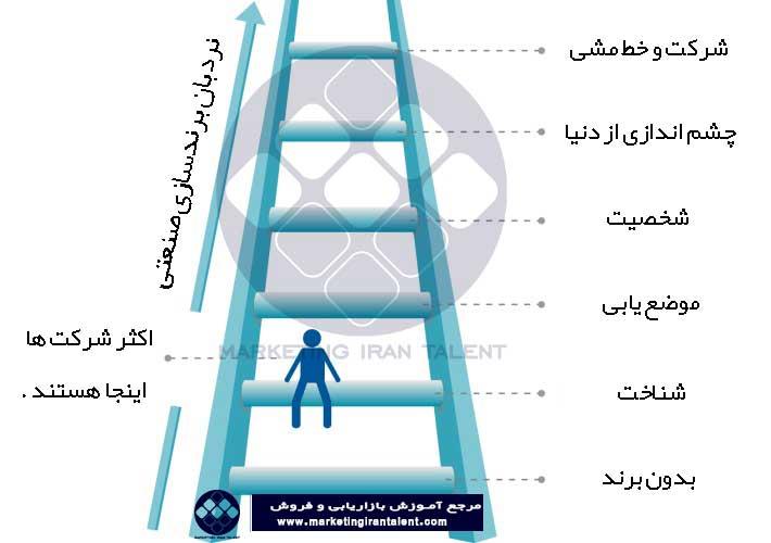 نردبان برندسازی صنعتی