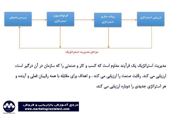 مراحل مدیریت استراتژیک