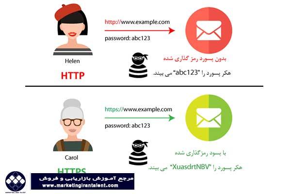 تفاوت بین HTTP و HTTPS در پارامترهای مختلف