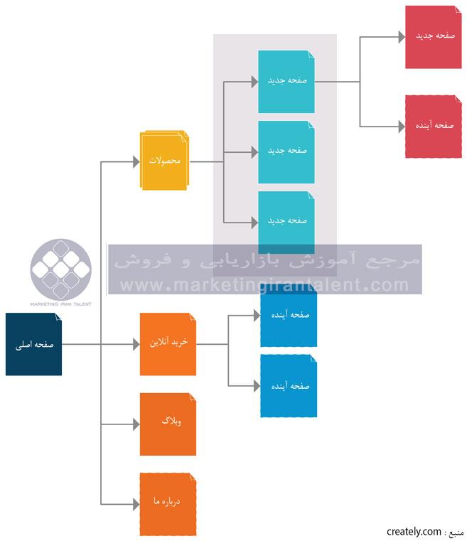 پیمایش و ساختار سایت